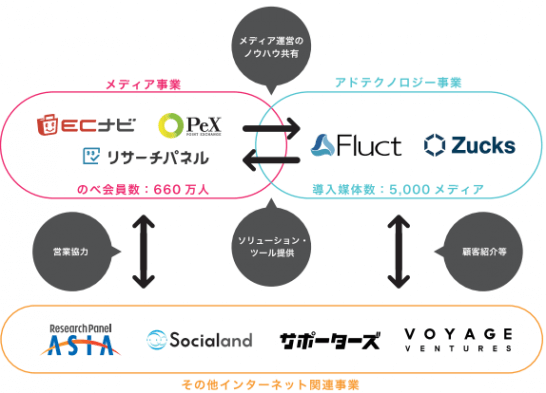 VOYAGE GROUPの事業構造
