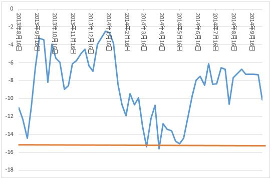 信用評価損益率