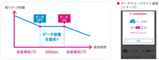UQ mobileのターボ機能のイメージ図