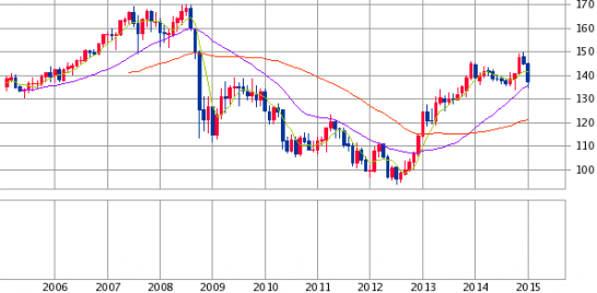 ユーロ円過去10年のチャート
