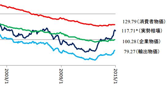 ドル円の購買力平価(2002年~2015年1月)
