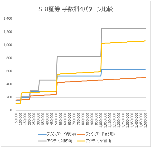 SBI証券の現物取引と信用取引の手数料比較(4パターン)