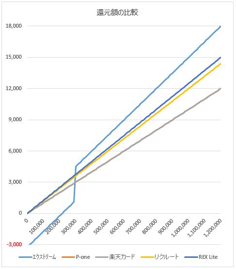 エクストリームカードと年会費無料クレジットカードの還元額比較