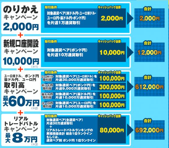ヒロセ通商の10月乗り換えキャンペーン詳細