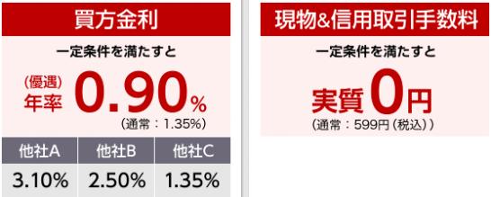 東海東京証券のダイレクト信用取引キャンペーン