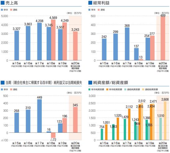 ベネフィットジャパンの業績推移