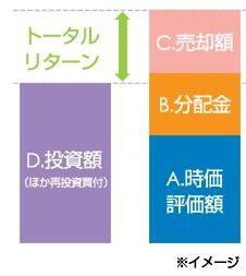 フィデリティ証券のトータルリターンのイメージ図