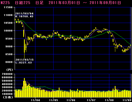 日経平均の株価推移(東日本大震災から半年間)