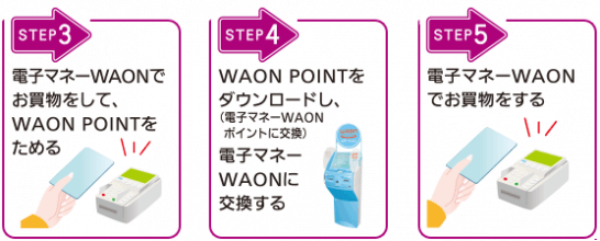 WAON POINTの加盟店での使い方の手順のイメージ