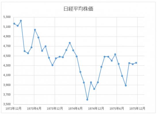 オイルショック時の日経平均株価の推移