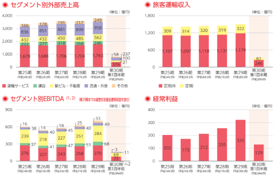JR九州の業績推移