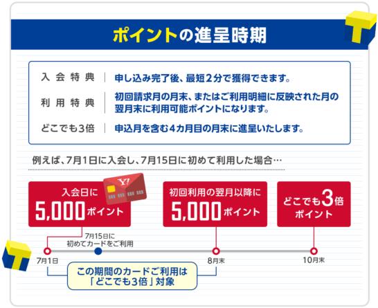 Yahoo! JAPANカードのキャンペーンのポイント進呈時期