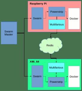 multifarious-data-flow