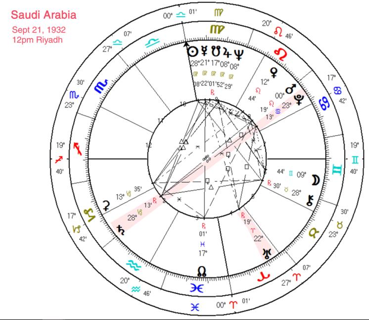 Saudi Arabia Chart