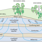 Groundwater Flow by the USGS