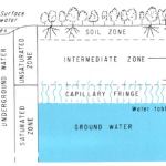 Groundwater zones from the USGS