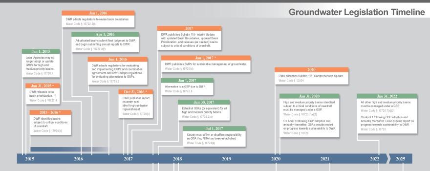 SGMA_Timeline Sliderbox