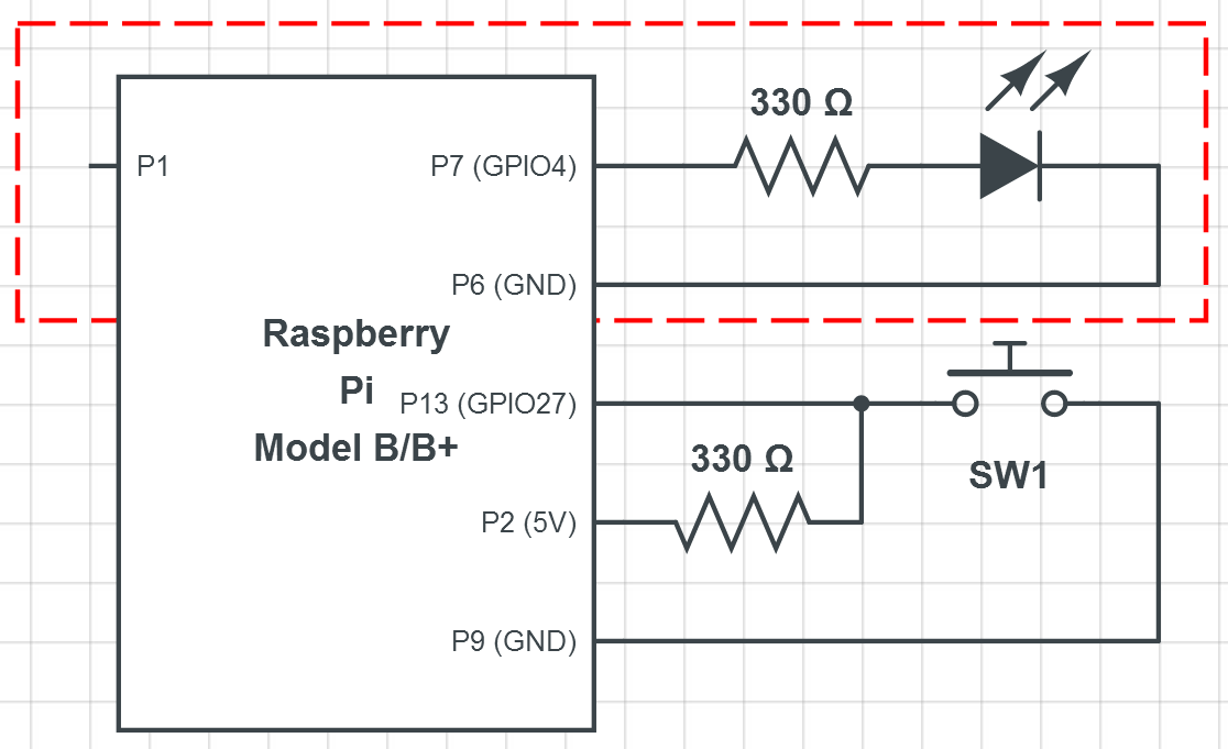 Raspberry Pi GPIO Example Circuit. The RED region is the LED blinky circuit.