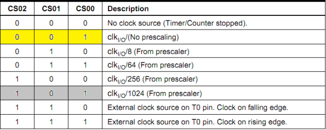 Clock Select Bit Description