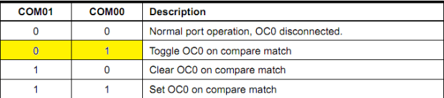 Compare Output Mode, non-PWM
