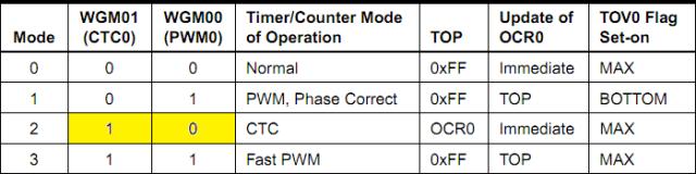 Wave Generation Mode Bit Description