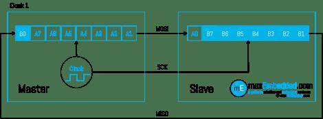 Clock Pulse 1 - SPI Bus Transaction showing Master Slave Shift Registers