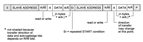 Bi-directional Data Transfer
