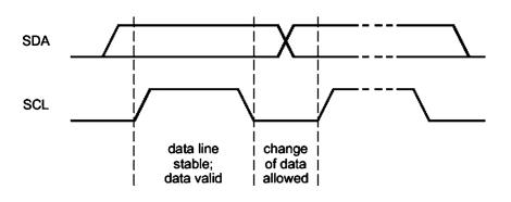 I2C Data Validity