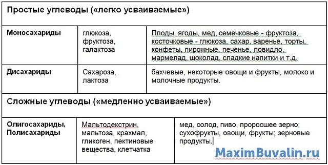 Классификация углеводов (простые, сложные) и виды продуктов.