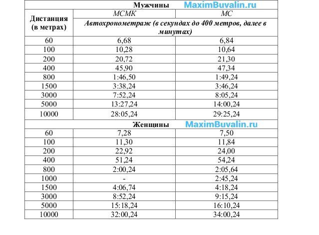 Таблица 4. Нормативы спортивных званий