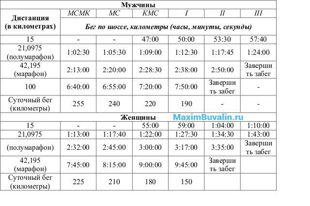 Таблица 5. Нормативы для длинных и ультрадлинных дистанций