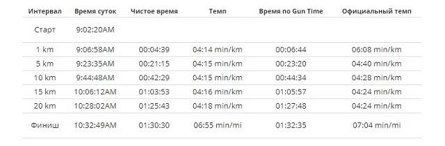 Время на отрезках по дистанции полумарафона (Москва).