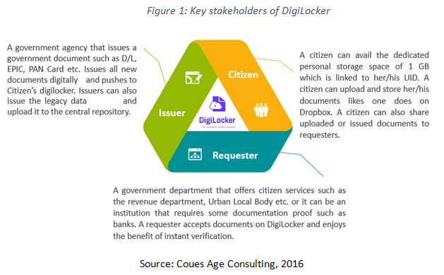 key stakeholders of digitlocker
