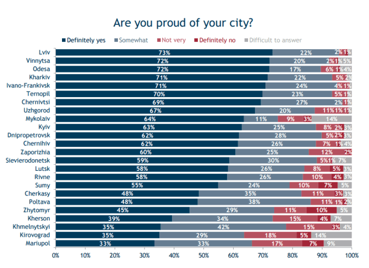 Proud of your city