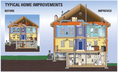 FHA and Fannie Mae offer loans for home energy improvements - McDowell & Son