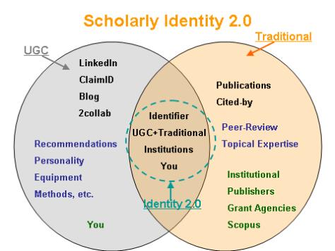 Scholarly Identity 2.0 Concept Model