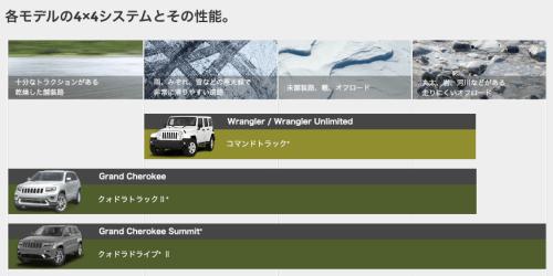 20150120-jeep-4wdmode