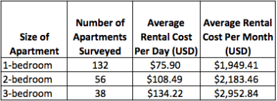 How Much Does A 3 Bedroom Apartment Cost Month - Latest BestApartment 2018