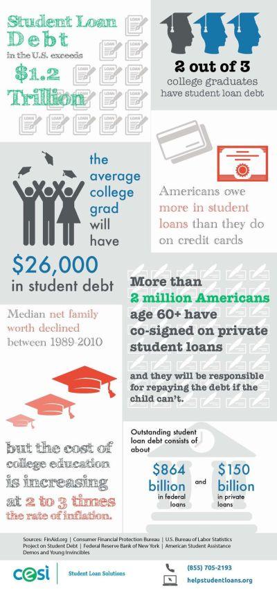 student loan debt statistics   Work Data   Pinterest