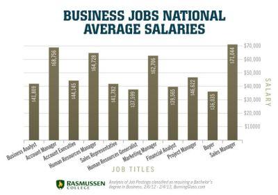 Business Jobs National Average Salaries   Business   Pinterest