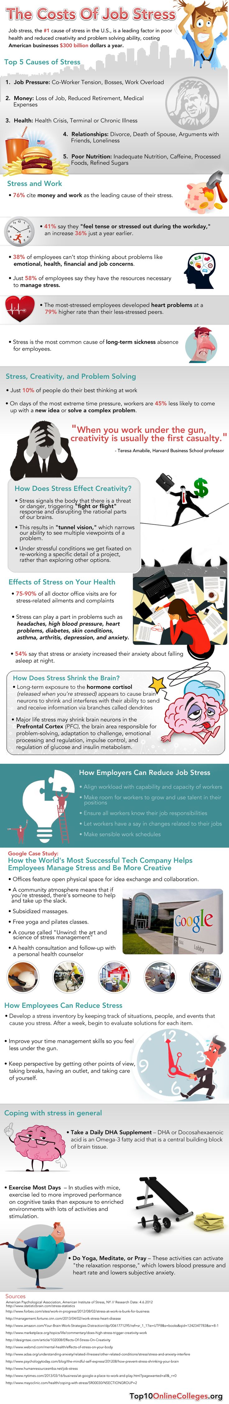 The Costs of Job Stress