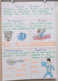 Anchor Charts with F