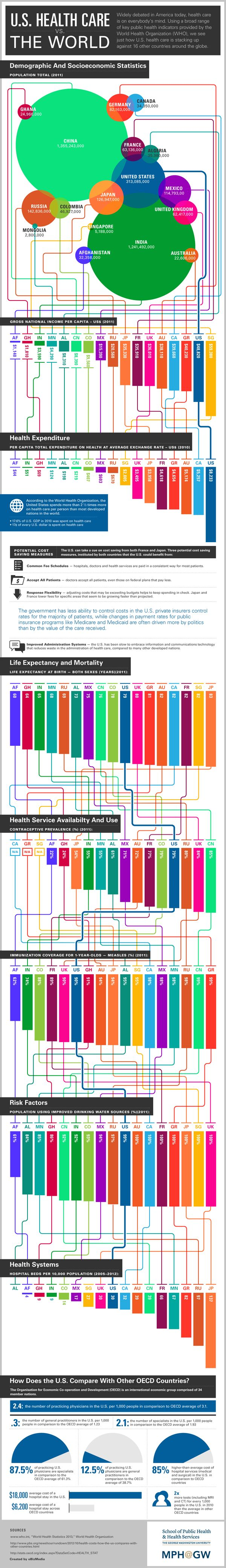 US Health Care vs The World