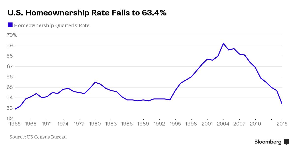 U.S. home ownership rates drop to lowest level in 48 years