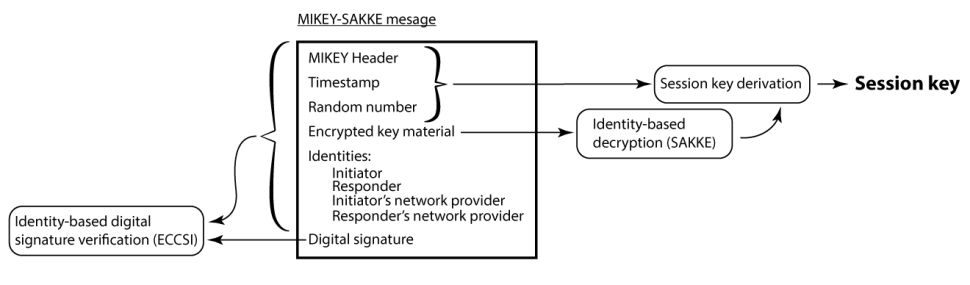 A MIKEY-SAKKE message is sent from the initiator to responder. [benthamsgaze.org]