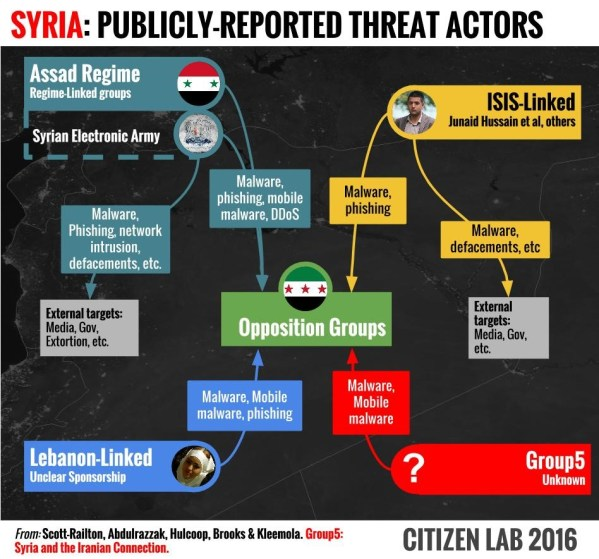 1-Syria-publicly-reported-threat-actors