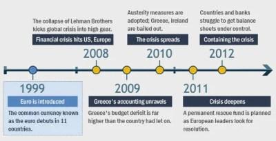 Timeline Of European Debt Crisis   Bankrate.com