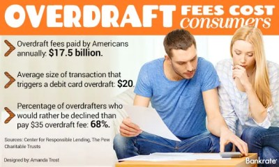 Smart Banking: 6 Facts About Checking Overdrafts | Bankrate.com