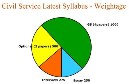 Civil Service Latest Syllabus Weightage