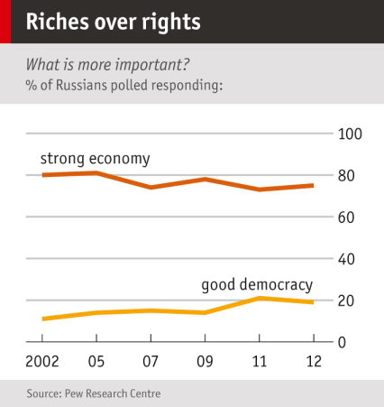 Chart showing Russian opinion on democracy versus economy, 2002 to 2012